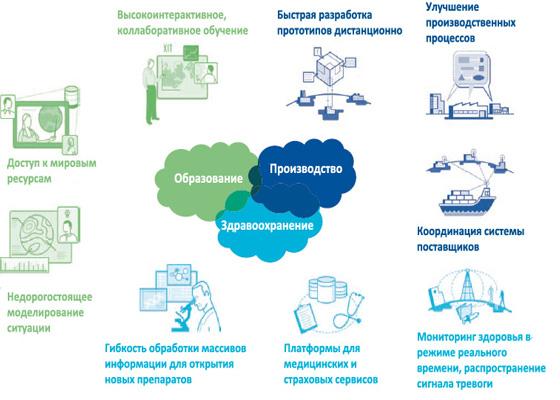 использование облачных информационных технологий
