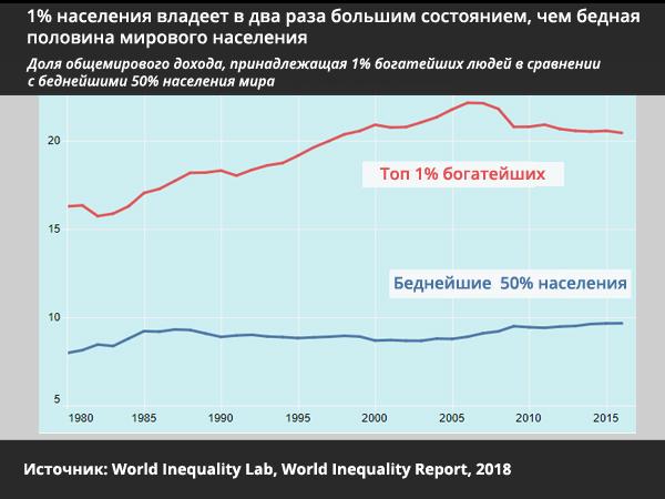 1% населения владеет в два раза большим состоянием, чем бедная половина мирового населения - статистика