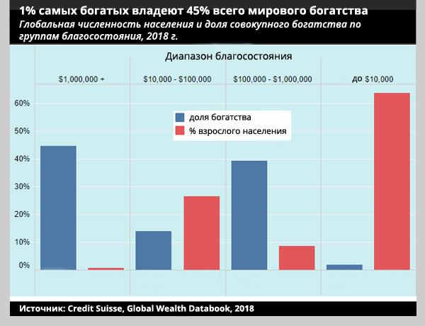 Экономическое неравенство стран: статистика