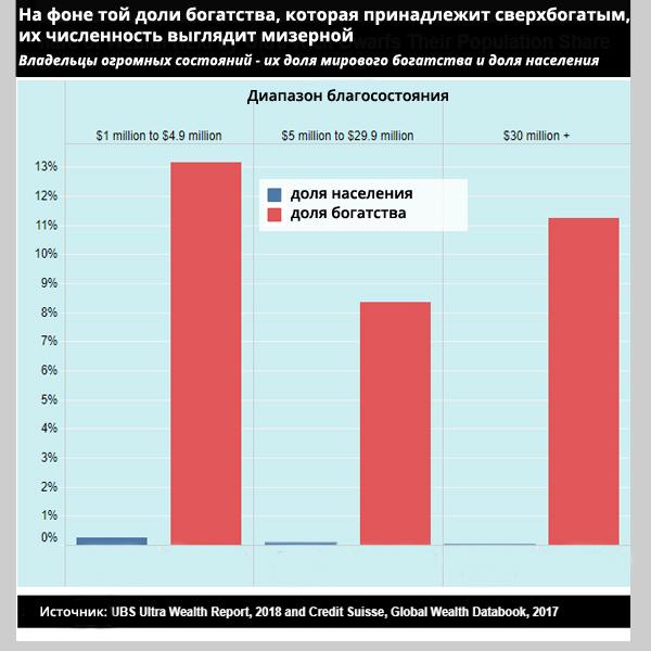 Глобальное неравенство богатства - статистика