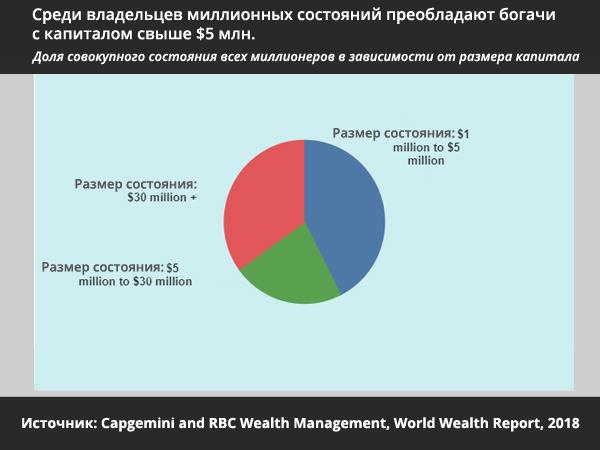 Социально-экономическое неравенство - богачи с капиталом свыше $5 млн