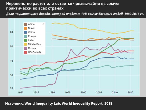 экономическое неравенство в мире - статистика