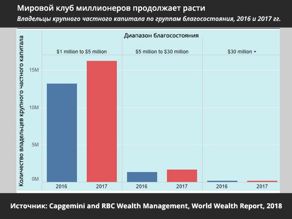 мировой клуб миллионеров продолжает расти - статистика