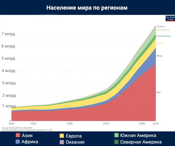 Тенденция урбанизации в мире - инфографика
